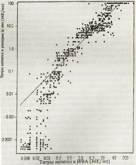 Титры противостолбнячных антител