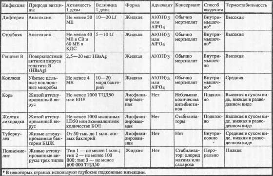 Основные данные о вакцинах, используемых при осуществлении Расширенной программы иммунизации (вакцины расположены в порядке уменьшения термостабильности)