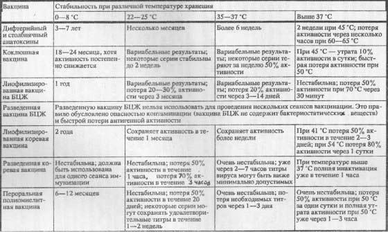 Стабильность вакцин для РПИ при различной температуре