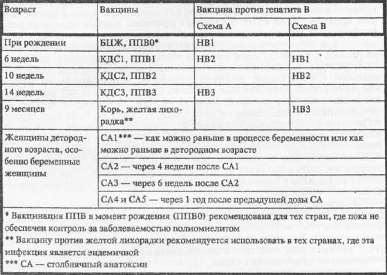 Календарь прививок, рекомендованный РПИ
