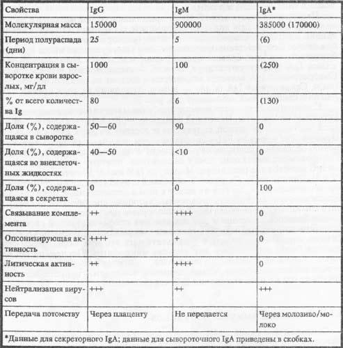 Таблица свойств иммуноглобулинов