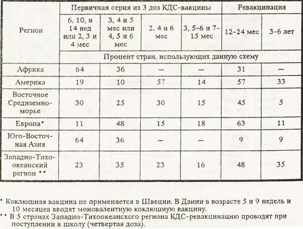 Таблица: Схемы иммунизации