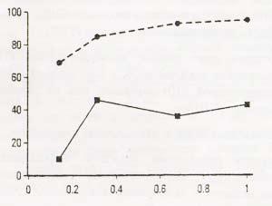 Корреляция туберкулиновой конверсии и реакции лимфоузлов с дозой вакцины БЦЖ