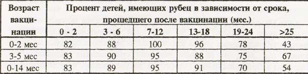Процент детей, имеющих рубец на месте введения вакцины БЦЖ