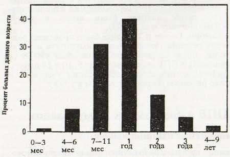 Распределение больных по возрасту
