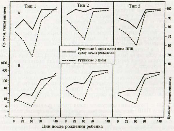 Сравнительное изучение серопозитивности
