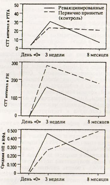 Средние геометрические титров (СГТ) гемагглютинирующих (РТГА), вируснейтрализующих антител