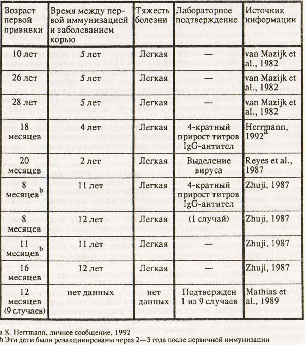Подтвержденные вторичные вакцинальные неудачи после иммунизации против кори